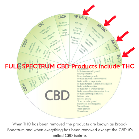 Full Spectrum CBD Oil includes THC
